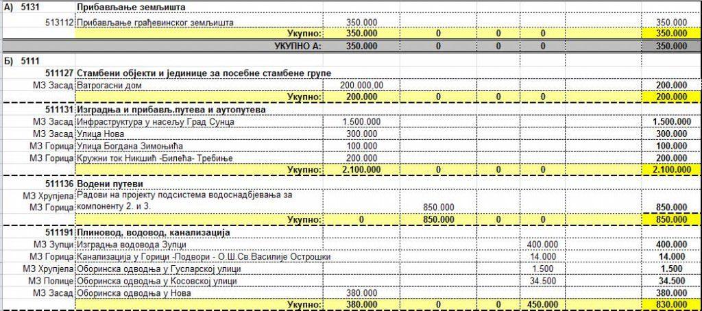 Из нацрта плана капиталних улагања: Шта ће се градити наредне године у Требињу?