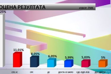 ИЗБОРИ У СРБИЈИ: Напредњаци освојили 48,25 одсто, опозиција улази у парламент