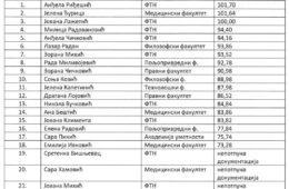 УДРУЖЕЊЕ СРБА ХЕРЦЕГОВАЦА У НОВОМ САДУ: Прелиминарна листа резултата по Конкурсу за стипендирање студената